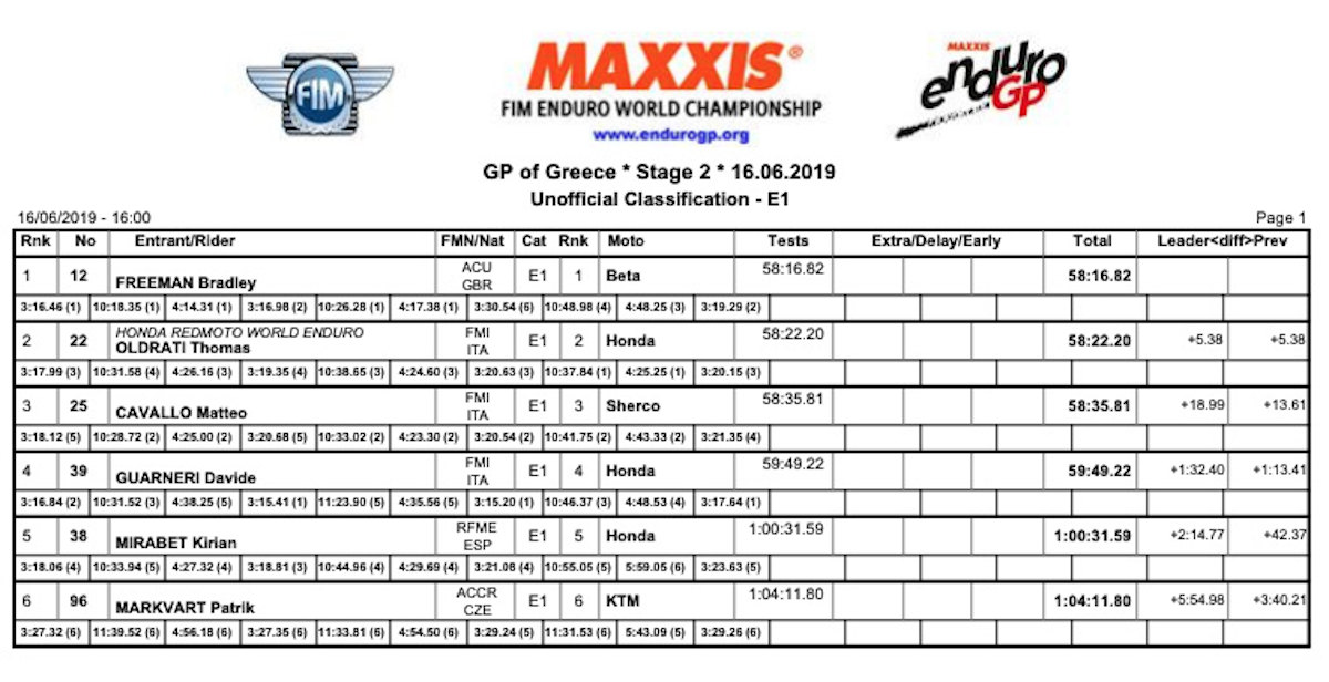 greece_gp_e1_overall_day_2