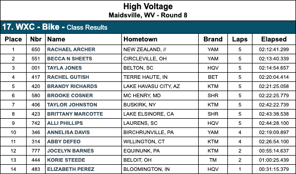 gncc_results_wxc_high_voltage-2020