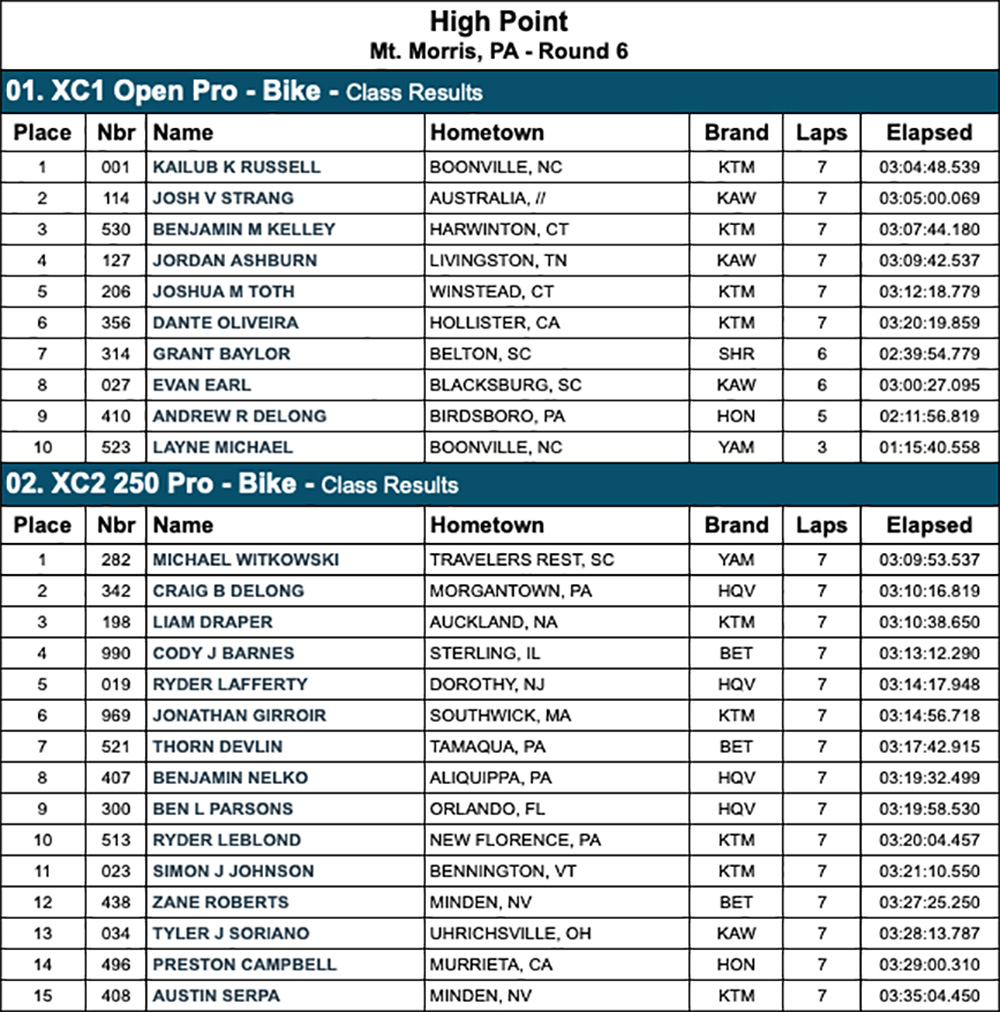 high_point_gncc_results_2020