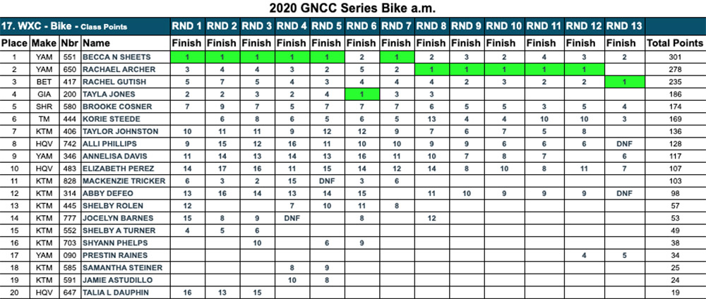 2020_wxc_gncc_results-copy