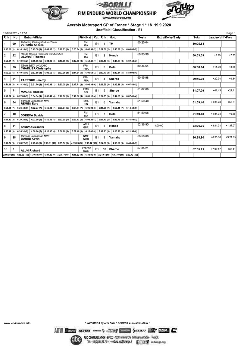 frenchgp_e1_results_d1