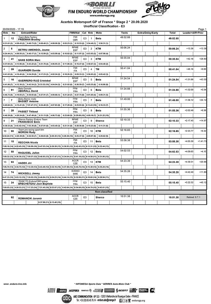 frenchgp_d2_results_e3