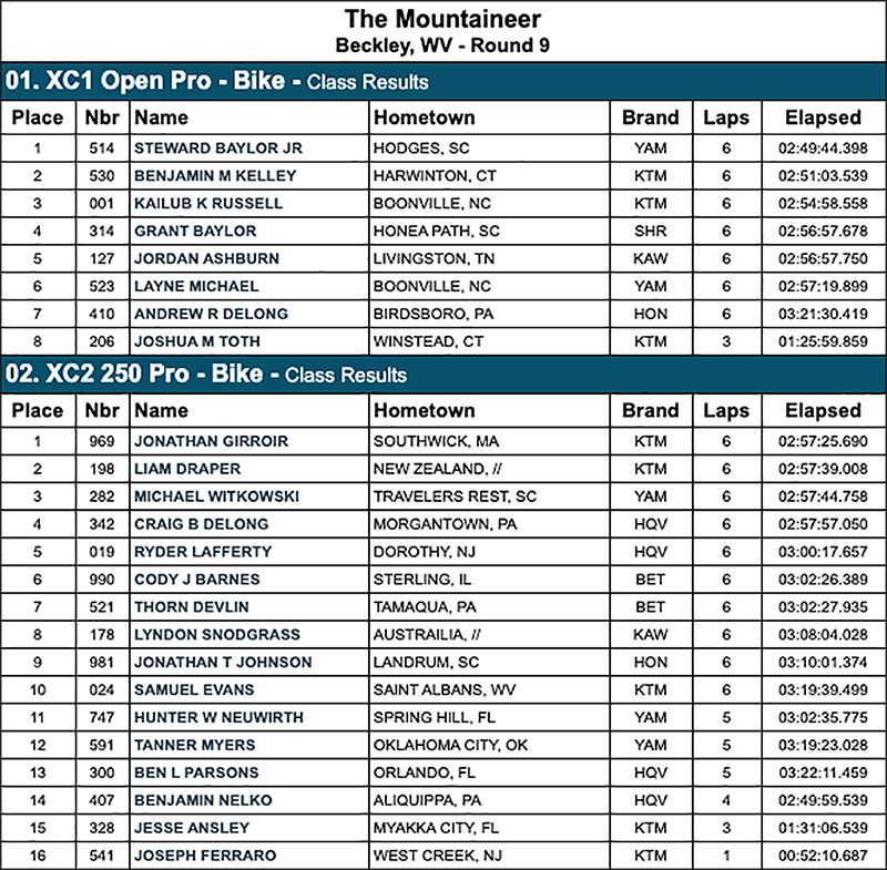 mountaineer_gncc_2020_results_