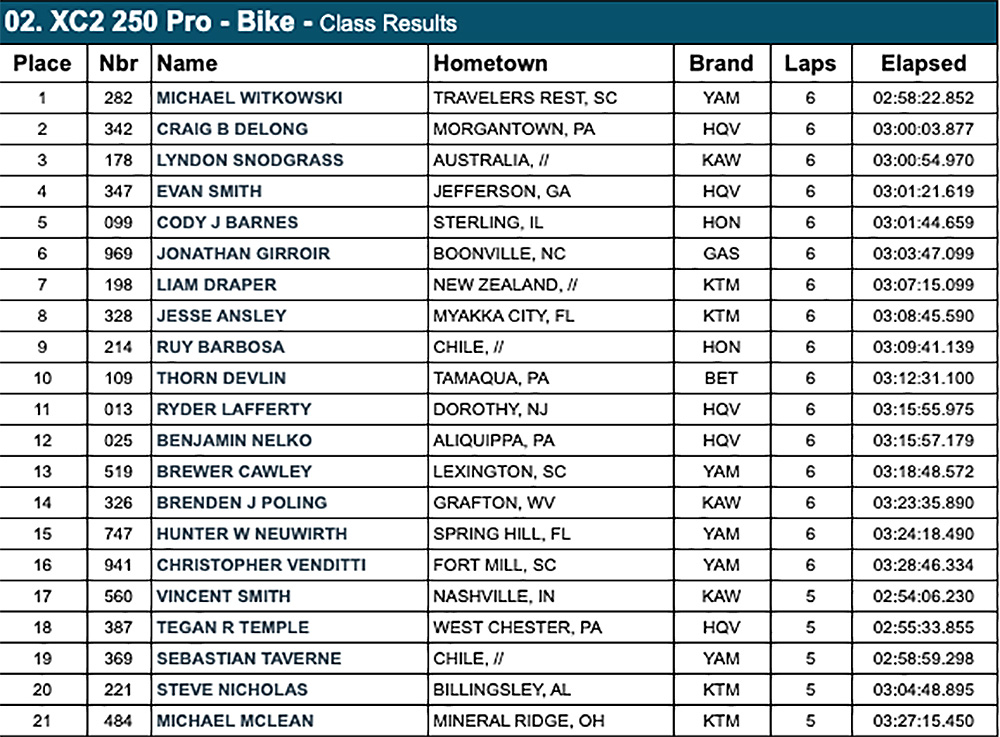 gncc_xc2_big_buck_results-copy
