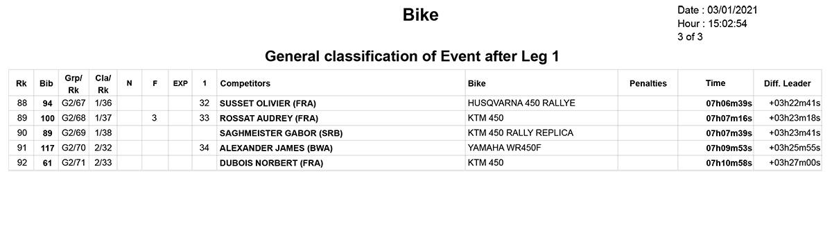 dakar_overall_classification_day-1_3