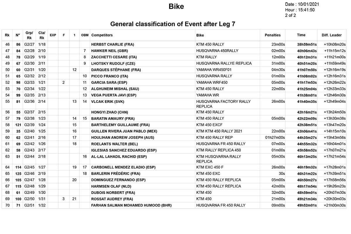 dakar_stage_7_classification_2