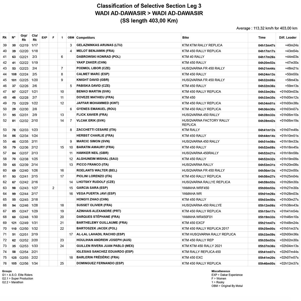 dakar_stage_3_results_2